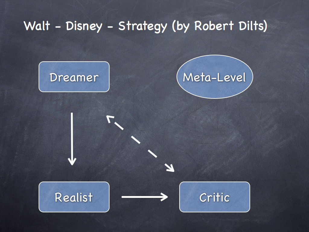 walt disneys strategy Corporate strategy the walt disney company the walt disney company creates corporate value by harnessing fit across the value chains of its multiple business units.