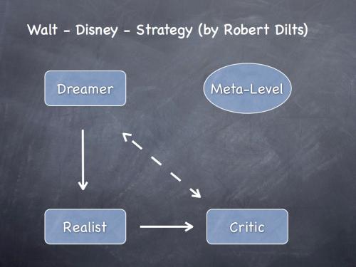 Creativity, Walt-Disney, Scrum, Boris Gloger